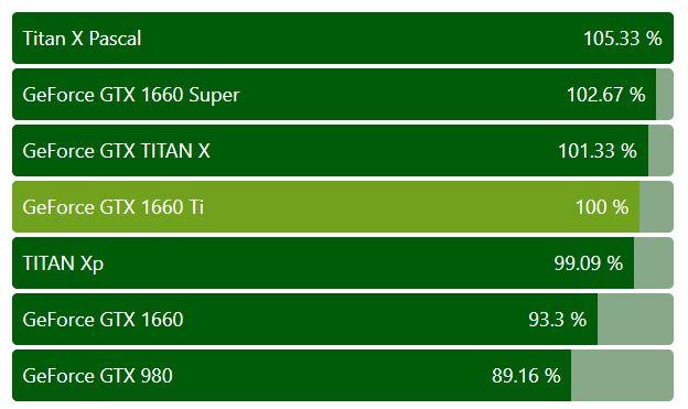 کارت گرافیک Nvidia GTX 1660 Ti