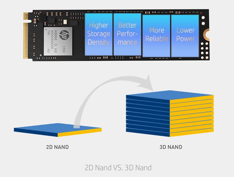 هارد HP SSD EX900 M.2 NVMe